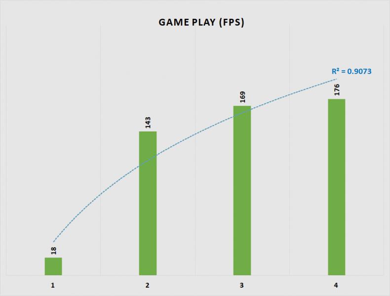 Figure 10: War Thunder Game Performance.