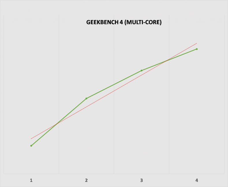 Figure 11: Geekbench 4 Multi-core Performance.