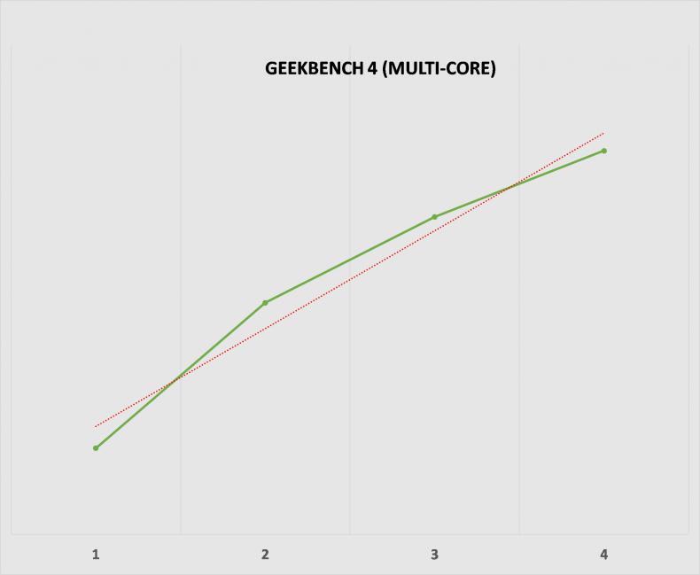 Figure 11: Geekbench 4 Multi-core Performance.