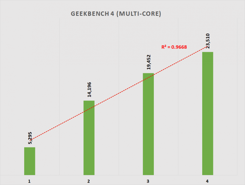 Figure 9: Geekbench 4 Multi-core Performance.