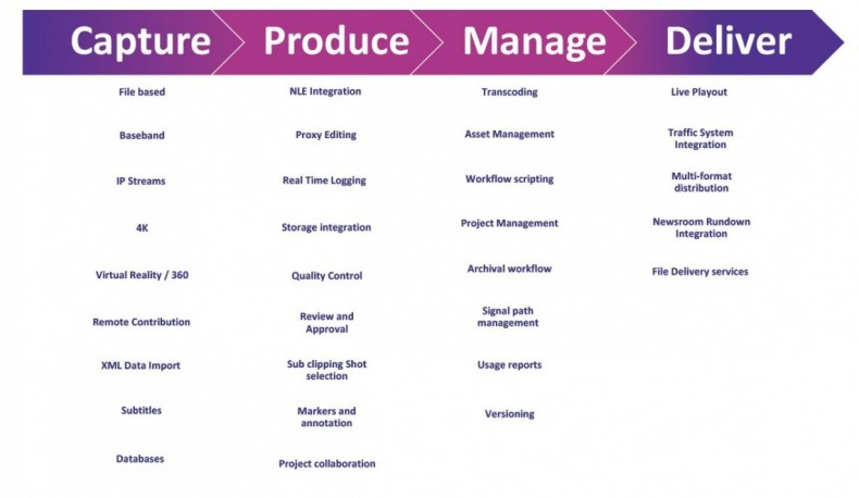 There are four pillars of media production workflow. Cloud solutions are applicable for each of them.