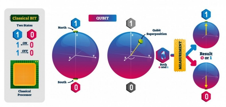 Figure 1. Quantum QPUs contain qubits that can be influenced by 'superpositioning' electrons.
