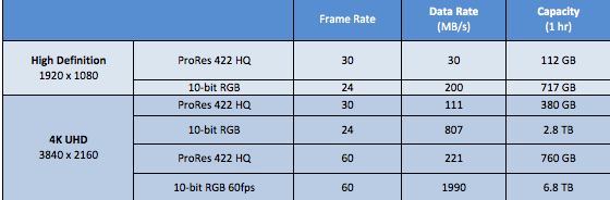 HD versus 4K UHD storage formats evaluated by Quantum.