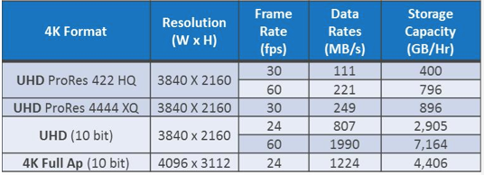 At full 4K resolution, Quantum found that 24 fps material requires a storage capacity of 4,406 GB/hour.