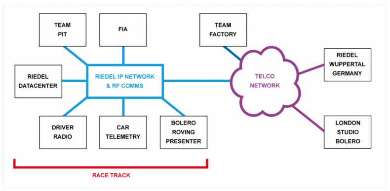 Diagram 1 – Riedel provide a local secure low-latency network to allow teams to communicate and monitor telemetry locally, as well as making it available to the team's factory. Only the FIA can see and access all team data. And the network is so secure, Riedel provide trackside roving reporter audio and comms back to the studio using the Bolero system.