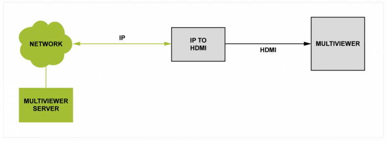 Figure 1 – IP infrastructures allow us to physically separate the multiviewer application and server away from the display device. Here, the IP to HDMI converter is close to the Multiviewer but the server can be some distance away, potentially in a separate building or even the cloud.