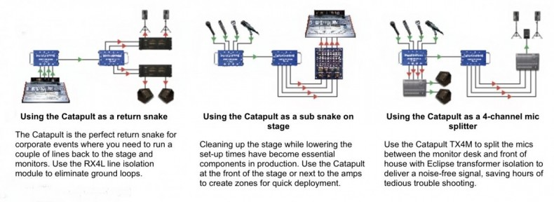 Catapult Applications