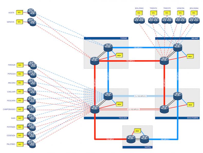 Rai Way MPLS Contribution Network Architecture