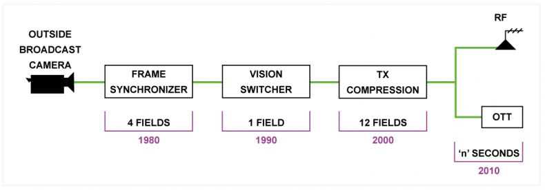 Diagram 1 – Every ten years a new technology has been introduced to improve the viewer experience, but has also increased latency and delay.