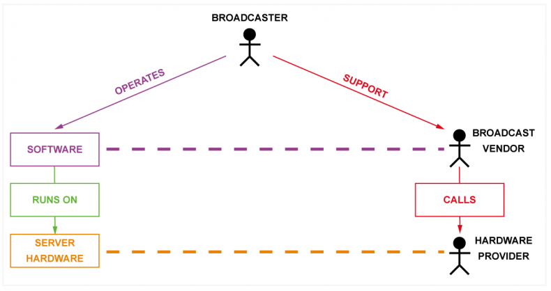 Diagram 2 – Hardware manufacturers are building alliances with broadcast vendors to provide world class SLA's. For the broadcaster, the principle point of contact is their vendor, if they can't resolve the issue then they will call their hardware partner and liaise with them to resolve the issue.