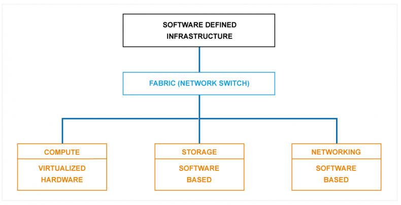 Diagram 3 – With a fully SDI data center, servers will be virtualized, storage will be software based and the network will be software defined, giving the most optimized and flexible system possible.