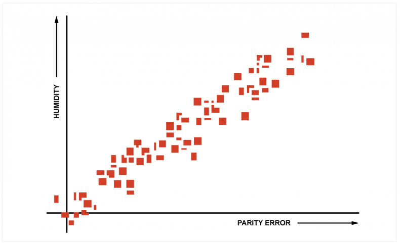 Diagram 1 – Although this statistical chart implies a high correlation between humidity and disc parity error, AI provides much greater levels of verification and prediction by parsing many more data sets