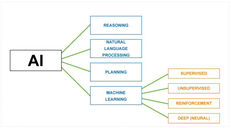 Diagram 2 – AI encapsulates four different disciplines and machine learning is further classified into four more classes