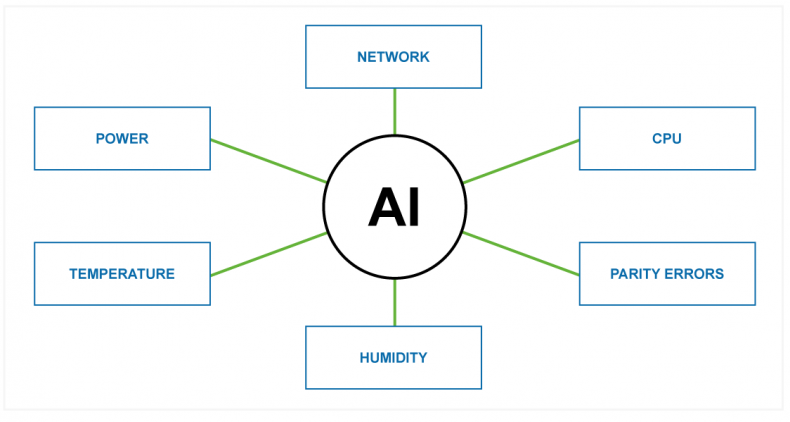 Diagram 2 – AI systems receive information from a diverse set of sensors and data-sets potentially from around the world, and run complex algorithms to find correlated patterns in real time, often these patterns are not easily available to human analysis