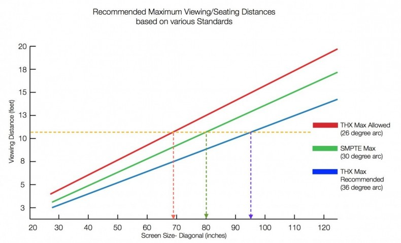 Figure 4: Recommended maximum seating distance.