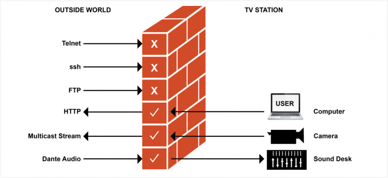 Diagram 1 – Firewalls are used to block hostile attacks from SSH and Telnet sources, but allow video and audio streams to continue.