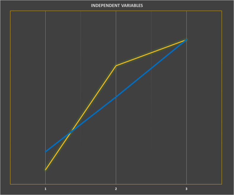 Figure 10: Geekbench (blue) verses Web Thunder (yellow) Performance.