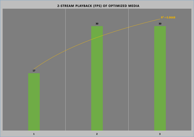 Figure 16: 2-stream Optimized Media Playback (3-computers).