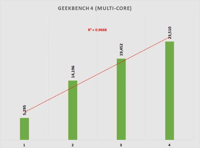 Figure 2: Geekbench 4 Multi-core Performance.