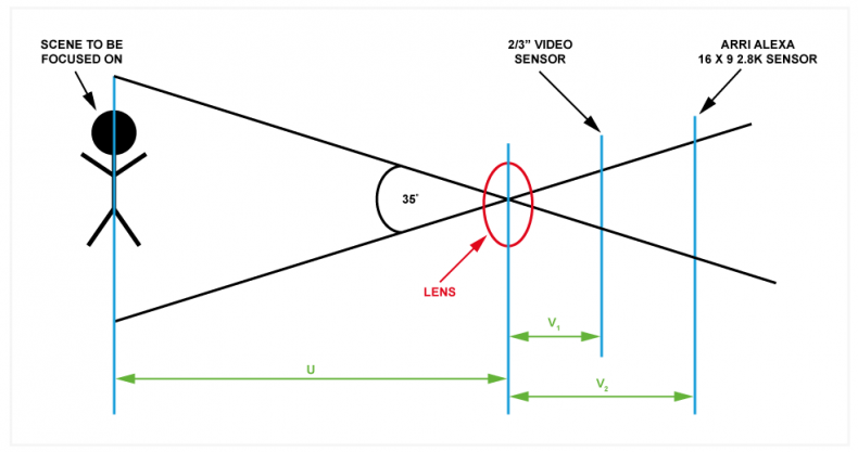 "Figure 1 – the top diagram shows the relative sensor positions for a lens focusing on a scene with a viewing angle of 35 degrees. From our thin lens approximation formula (1/f = 1/u + 1/v), we can see that if ""u"" stays the same, that is the distance from the scene to the lens, and ""v"" increases from v<sub>1</sub> to v<sub>2</sub> because a larger sensor is being used, then by definition, the focal length (f) must also increase. This is the reason why a lens with a longer focal length is required when a larger sensor is used, and the viewing angle is kept constant (see figure 2 for more details)."