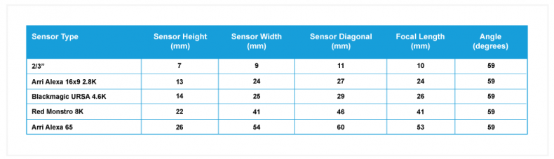 "Figure 2 – For a constant viewing angle of 59 degrees, the focal length can be seen to increase as the sensor size also increases from 2/3"" sensor to the Arri Alexa 65. For example, to achieve a 59 degree viewing angle on a 2/3"" sensor a focal length of 10mm is required, and to achieve the same viewing angle on a Blackmagic URSA sensor, a lens with a focal length of 26mm is required (all measurements are rounded to zero decimal places)."