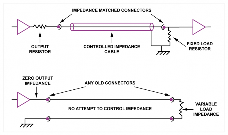 Figure 1. The video cable is driven by a source having fixed output impedance, through connectors and cable having matched impedance, to a receiver having the same impedance. The time taken for the signal to traverse the cable is greater than the time between events in the signal. In contrast the audio amplifier has near-zero output impedance, the speaker has variable impedance and any old connector are used. The time taken to traverse the cable is negligible compared to the time between events in the signal. There is no similarity at all between the two approaches.