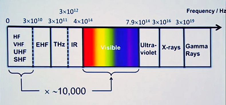 The RF band is a tiny fraction of the full electromagnetic spectrum. Courtesy pureLiFi.