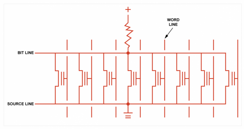 Fig.2 NOR type memory cells are connected in parallel. One word line is enabled at a time and the state of the selected cell appears on the bit line.