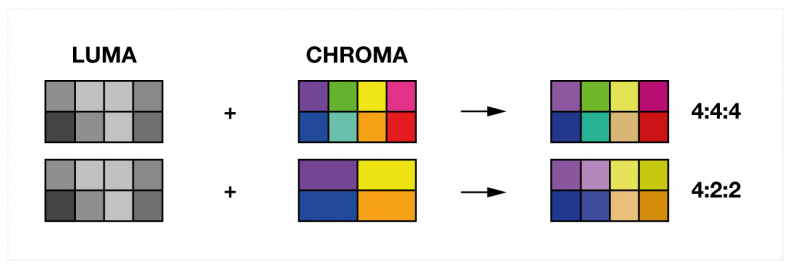 RGB signals use 4:4:4 color subsampling, that is full bandwidth chroma. SDI uses 4:2:2 color subsampling giving half horizontal and vertical chroma bandwidth. This provided some interesting challenges in the early days of SDI as chroma keyers preferred to use 4:4:4 to derive the optimal key, however SDI would only provide 4:2:2. This was soon dealt with by vendors and chroma keyers were able to provide high quality keying in 4:2:2 SDI.