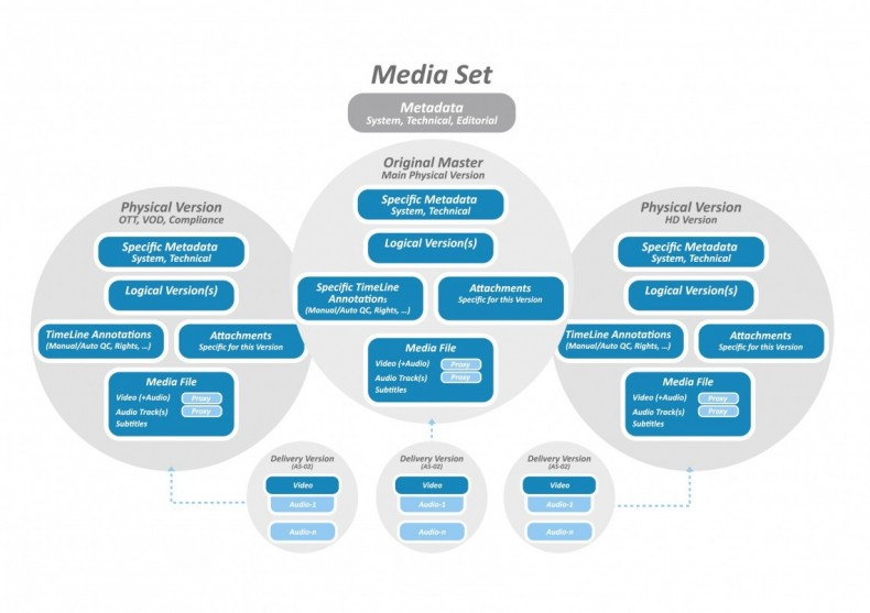 Figure 2. A Mediaset concept, opposed to classical 'clip' metadata.