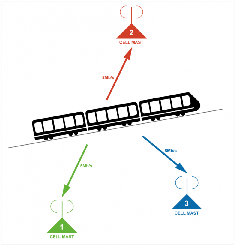 Diagram 2 – Mobile playback devices on a moving train will switch between cell masts 1, 2, and 3, as the train travels. DASH will switch between the best data rates available giving the viewer the best QoE experience possible.