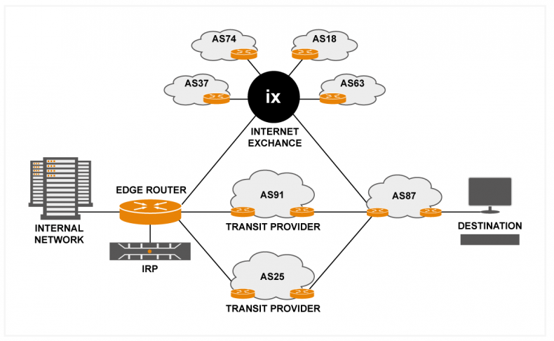 Figure 1 – Internet Exchanges provide an alternative and high-speed method of connectivity to other ASes around the world. Here, the transit provider can be bypassed using the IXP if latency or data throughput issues were to occur. Also, the IXP increases the number of potential ASes that a telco can access.