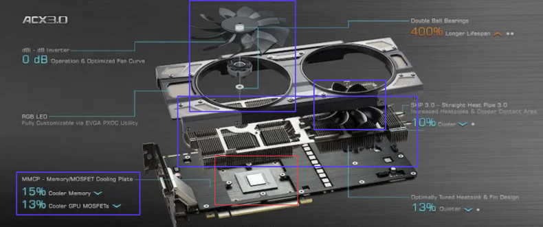 Figure 10: EVGA PCIe Graphics Board Components. Courtesy EVGA.