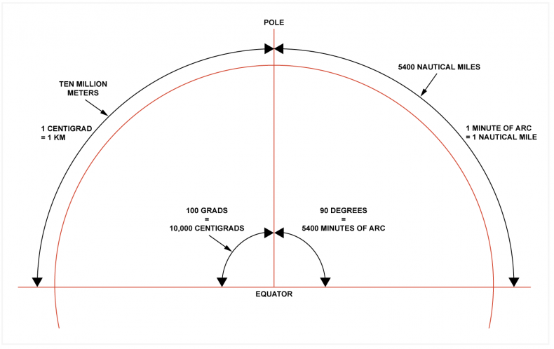 Fig.3 - On the left, the quadrant of the earth from equator to pole was defined as ten million meters. The intention was to divide it into 100 grads, each of which was one hundred centigrads, corresponding to a distance of 1km. The idea wasn't popular and instead the quadrant on the right was divided into 90 degrees, each of which contained 60 seconds of arc. One arc-second corresponds to a nautical mile, which became the standard navigational unit.