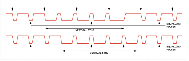 Fig.2 - The vertical pulse lasts much longer and contains H-pulses to keep the line scan locked. There are two types of vertical interval in interlaced systems that differ in the relationship of H and V.