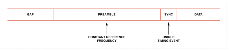 Fig.1 - A typical data block contains a preamble to synchronize the PLL and a sync pattern to enable parsing. The preamble has high frequency accuracy but low timing content and the sync pattern is the reverse.