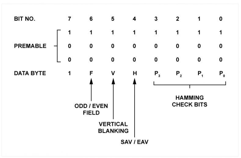 Fig.2 - The TRS-ID of SDI. The first three symbols are the sync pattern, which cannot occur elsewhere due to any legal data patterns.
