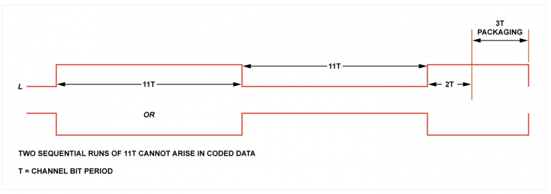 Fig. 4 - The sync pattern of EFM has two maximum run lengths of 11 channel bits each. Coding rules prevent audio data creating such a pattern.