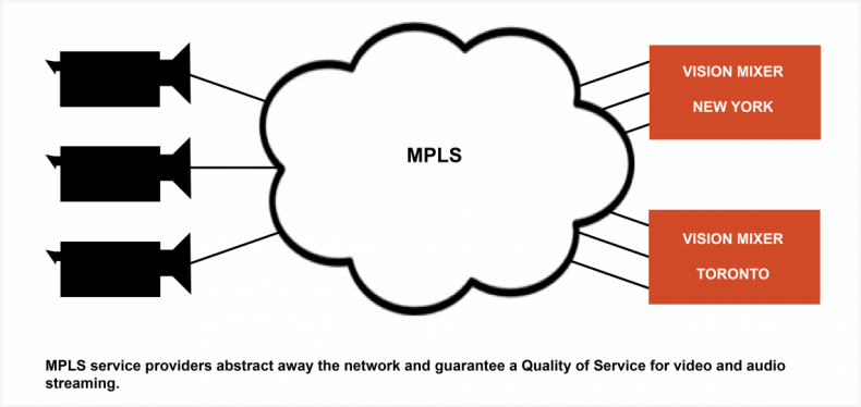 MPLS solves many routing and QoS problems.