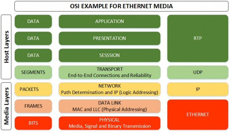 OSI (Open Systems Interconnection) is reference model for how applications can communicate over a network. The purpose of the reference model is to guide vendors and developers so the digital communication products and software programs they create will interoperate and to facilitate clear comparisons among communications tools.