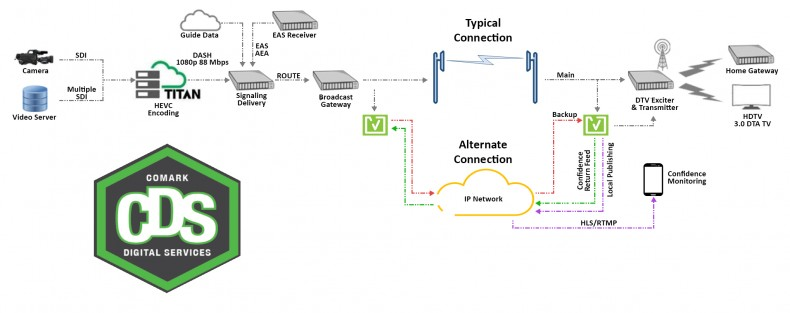 A typical ATSC 3.0 signal flow from camera to transmitter. The technology is maturing and deployment is easier than ever.