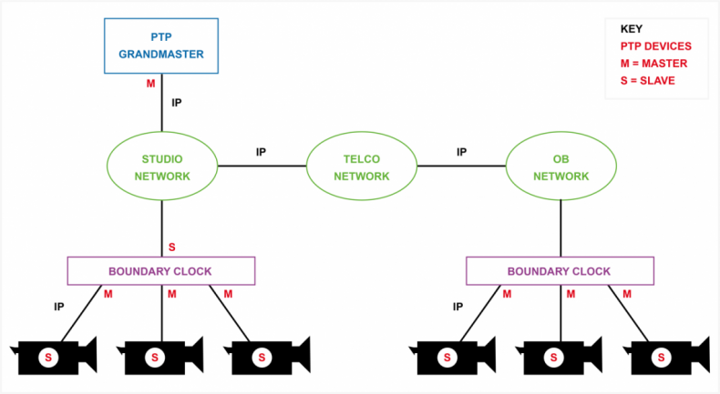 Diagram 1 – PTP synchronizes broadcast equipment in IP systems replacing SPG's in traditional SDI infrastructures.