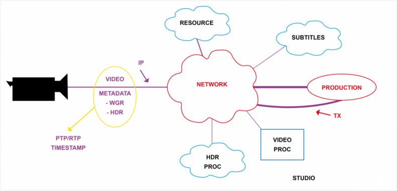 Diagram 2 – Using ST2110 allows broadcasters to process video, audio, and metadata independently of each other to provide flexible work flows.