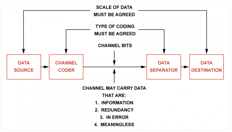 Figure1. Source data are converted to a signal that is suitable for the channel by a channel coder and converted back again by the data separator. The two must agree on the coding used. Equally, the data source and destination must agree on the scale on which any data are measured. Not all data represent information. The data may be in error, they may be redundant or, if the scale or coding are not agreed, meaningless.
