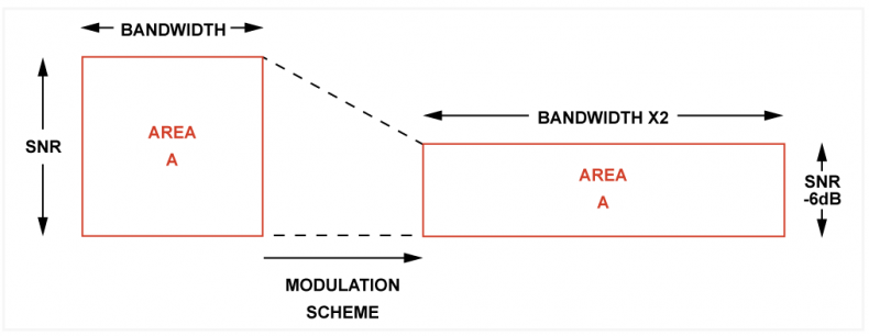 Figure 2.  A modulation scheme can change the combination of bandwidth and SNR required by the information. If one goes down, the other must go up as the product must remain the same if information is not to be lost.
