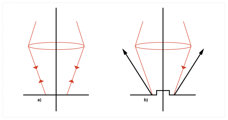 Figure 3. In the presence of a flat surface (a), light from the pickup retraces its path. In the presence of a diffracting object (b), the light is directed outside the aperture of the lens, which is interpreted as the medium being dark.