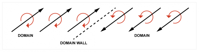 Figure 2. Magnetism results from electron spin and spin has angular momentum. It therefore requires energy to move a domain wall. Lacking that energy, the walls remember their position.