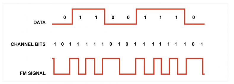 Figure.1 The FM code has a clock transition at the beginning of every bit, and an extra transition if the bit is a one.