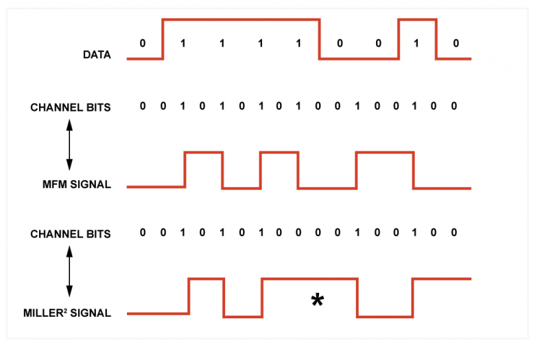 Figure 2. In the MFM code, there is no need for clock transitions if there is a data one recorded. In the case of zeros, the clock edges are placed between the bits. It will be seen that, unlike FM, channel ones are never adjacent, halving the maximum transition rate. MFM is not always DC free, and the Miller2 variation overcomes that by omitting the transition for the last one when there is a even run of ones (shown by the asterisk).