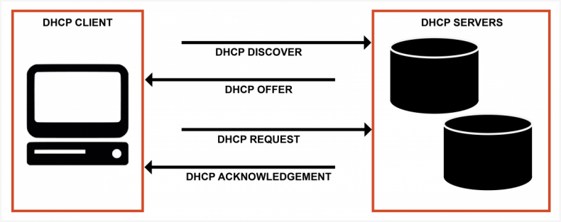 Diagram 1 – To reduce the administrative nightmare of allocating IP addresses, DHCP is used.